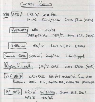 1988 contest results from my notebook